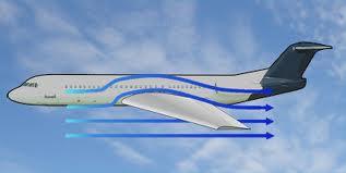 Qué es la Aerodinámica?
